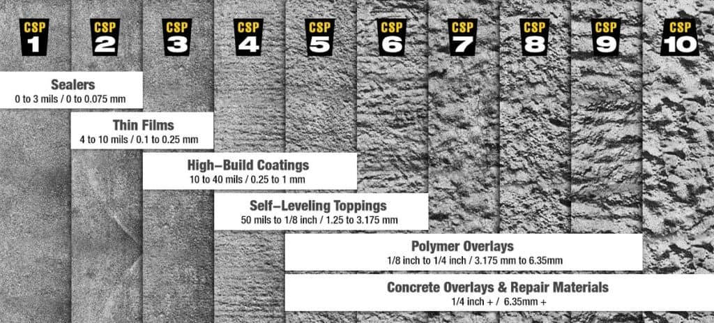 Industrial Flooring Preparation Chart