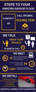 Amazing Garage Floors Kansas City Get Infographic